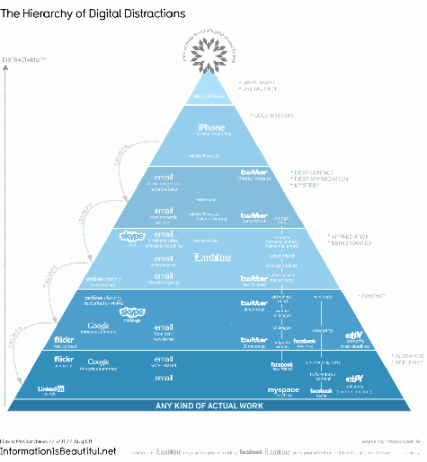 hierarchy of distractions infographic