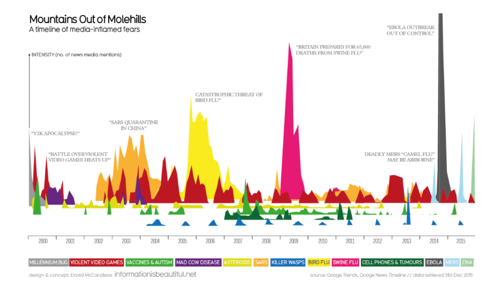 Data visualisation by David McCandless representing media inflamed fears in the UK