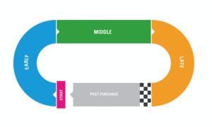 A simple buying cycle shaped like a race track and split into early, middle and late stages