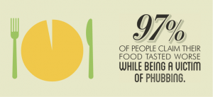 Phubbing infographic