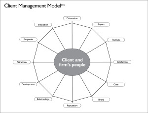 Effective Client Management in Professional Services Jack Bervoki