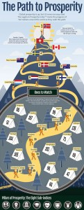 The Legatum Institute Prosperity Index Infographic showing the progress of 142 nations