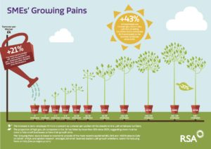 RSA Growing Pains infographic